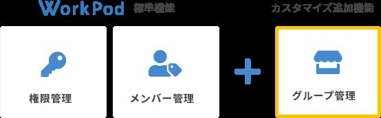 WorkPod標準機能の権限管理、メンバー管理に加え、カスタマイズ機能のグループ管理を追加