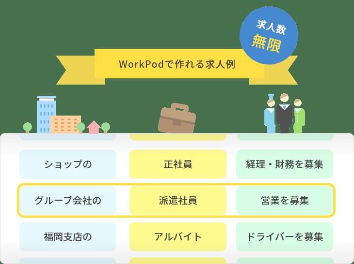 WorkPodで作れる求人例