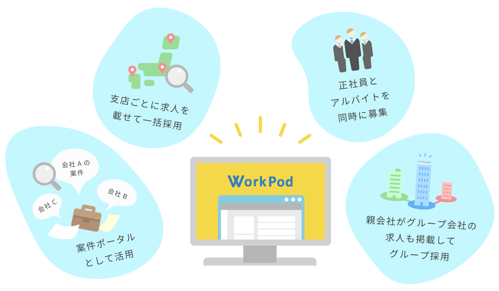 WorkPodの活用方法